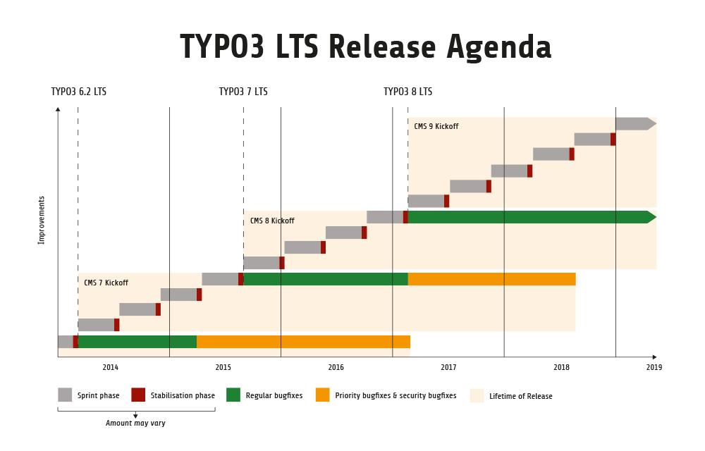 Typo3-Schulhompeage einfach aktuell halten